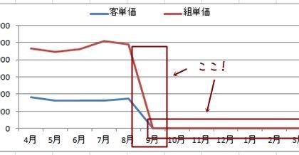 Excel工夫、見やすい資料にするコツ【グラフのゼロ値を消す方法】