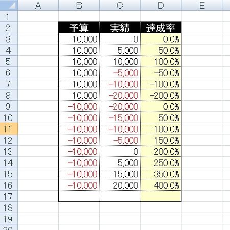 マイナス予算達成率の数式