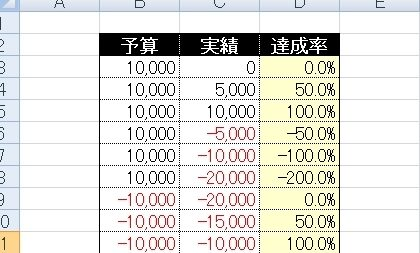 無料Excelテンプレート【マイナス予算の時、達成率の数式は?】