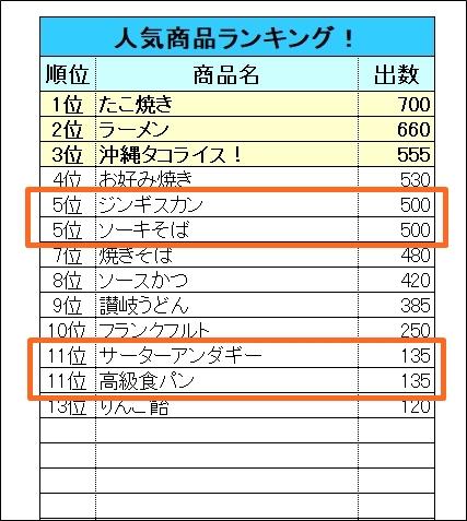 rank関数 同順位対応 テンプレート 順位表イメージ
